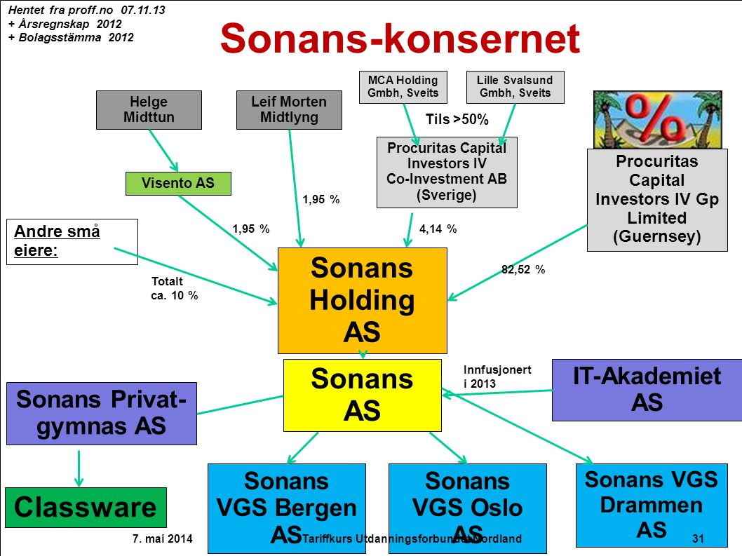Sonans-konsernet Sonans Holding AS Sonans AS Classware IT-Akademiet AS