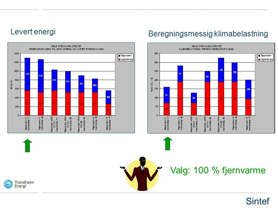 Valg: 100 % fjernvarme Sintef Levert energi