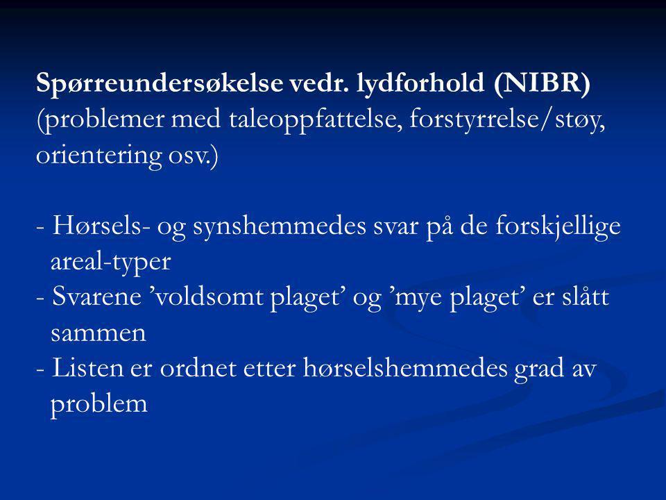 Spørreundersøkelse vedr. lydforhold (NIBR)