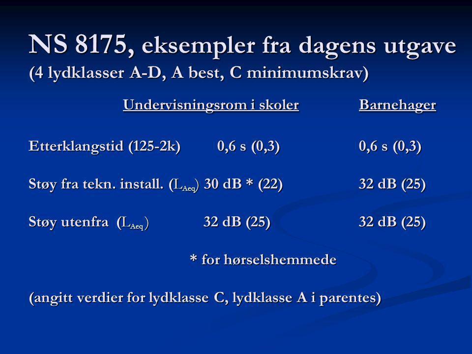 NS 8175, eksempler fra dagens utgave (4 lydklasser A-D, A best, C minimumskrav) Undervisningsrom i skoler Barnehager Etterklangstid (125-2k) 0,6 s (0,3) 0,6 s (0,3) Støy fra tekn.