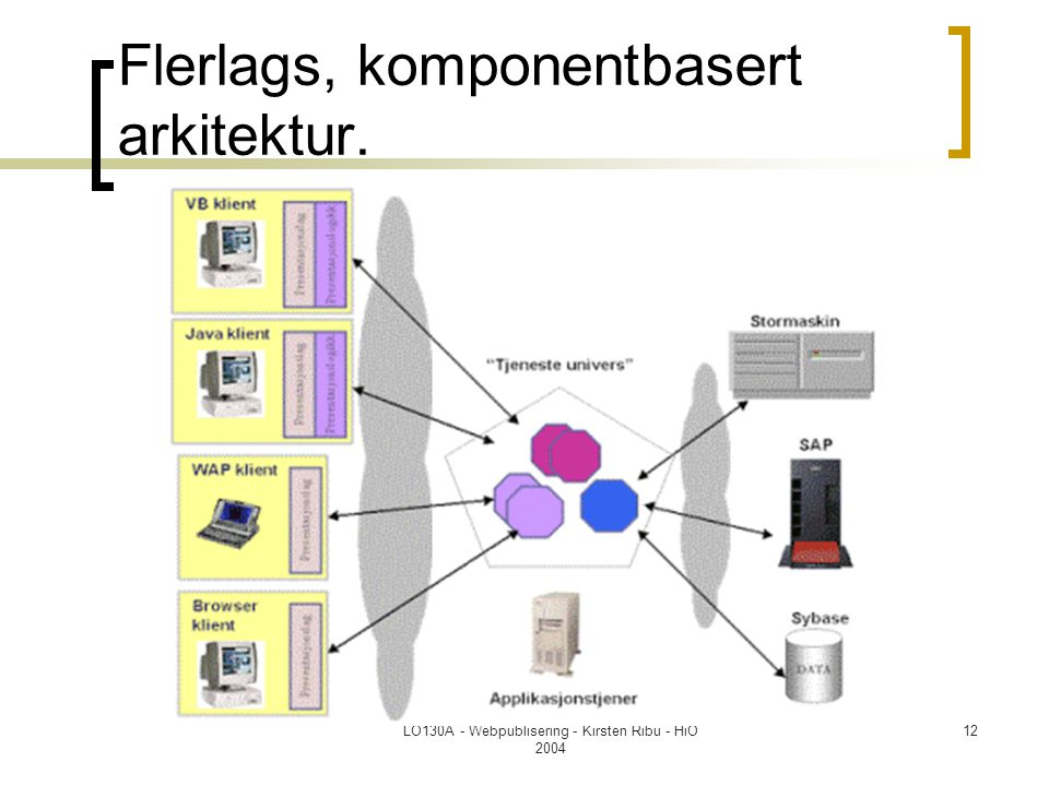 Flerlags, komponentbasert arkitektur.