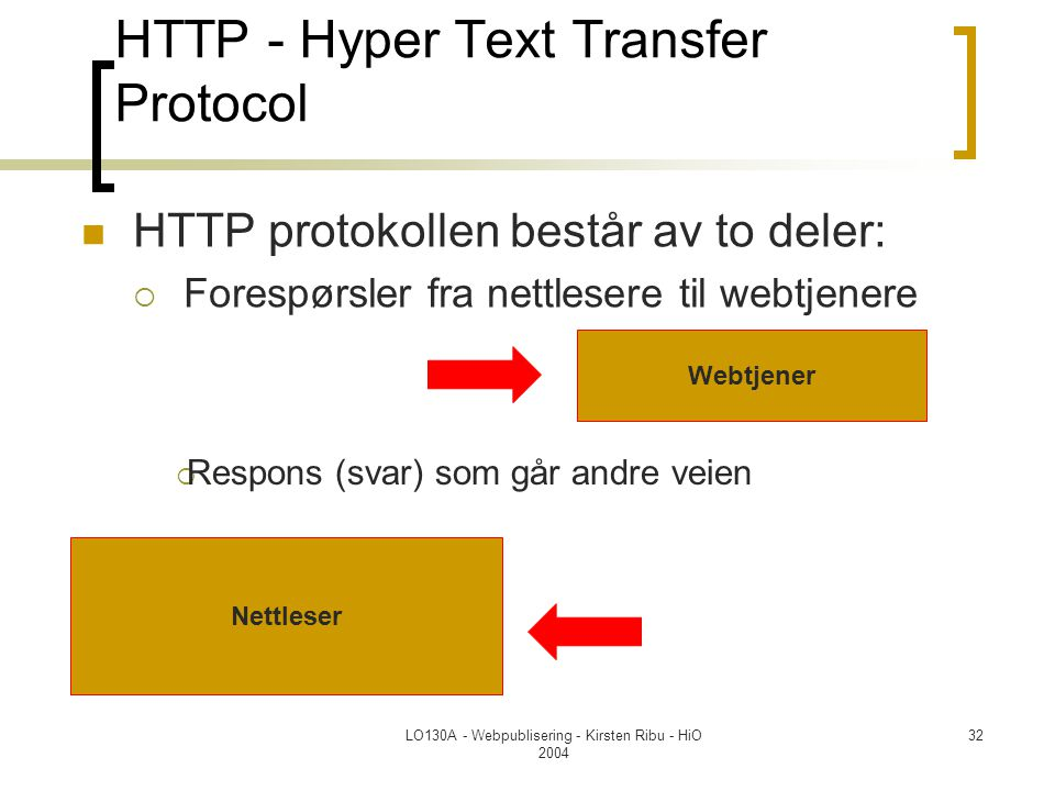 HTTP - Hyper Text Transfer Protocol