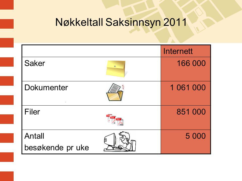 Nøkkeltall Saksinnsyn 2011