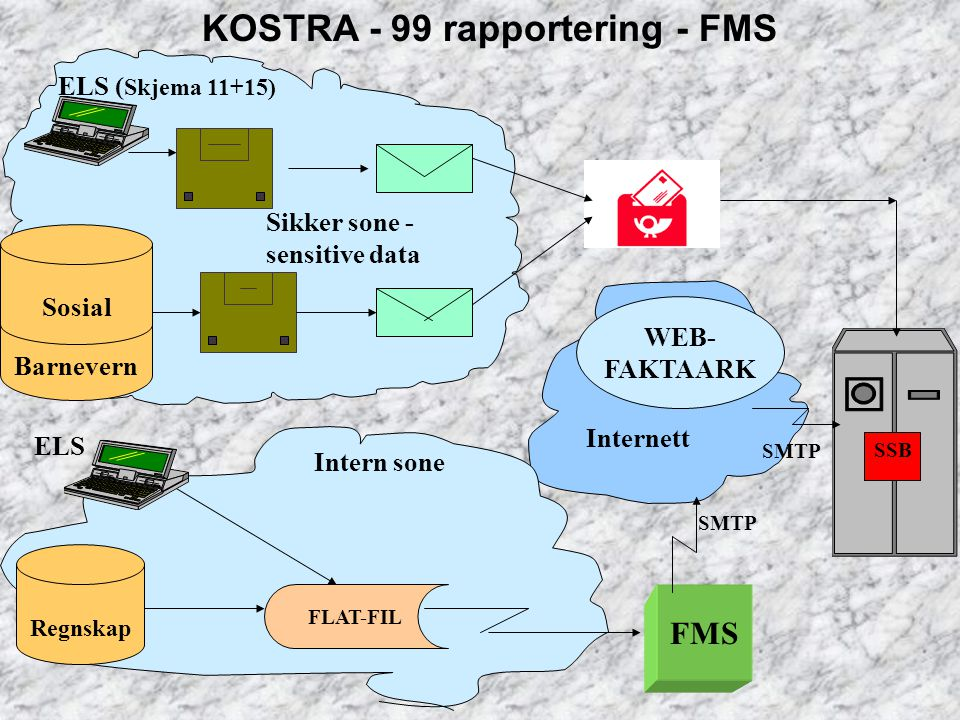 KOSTRA - 99 rapportering - FMS