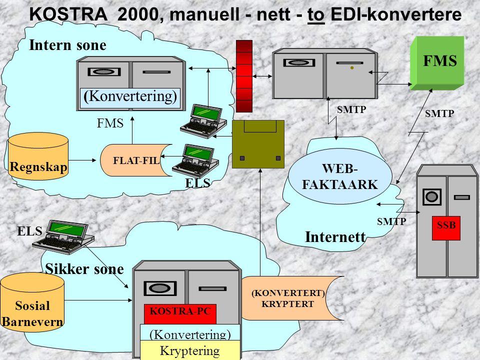 . KOSTRA 2000, manuell - nett - to EDI-konvertere Intern sone FMS