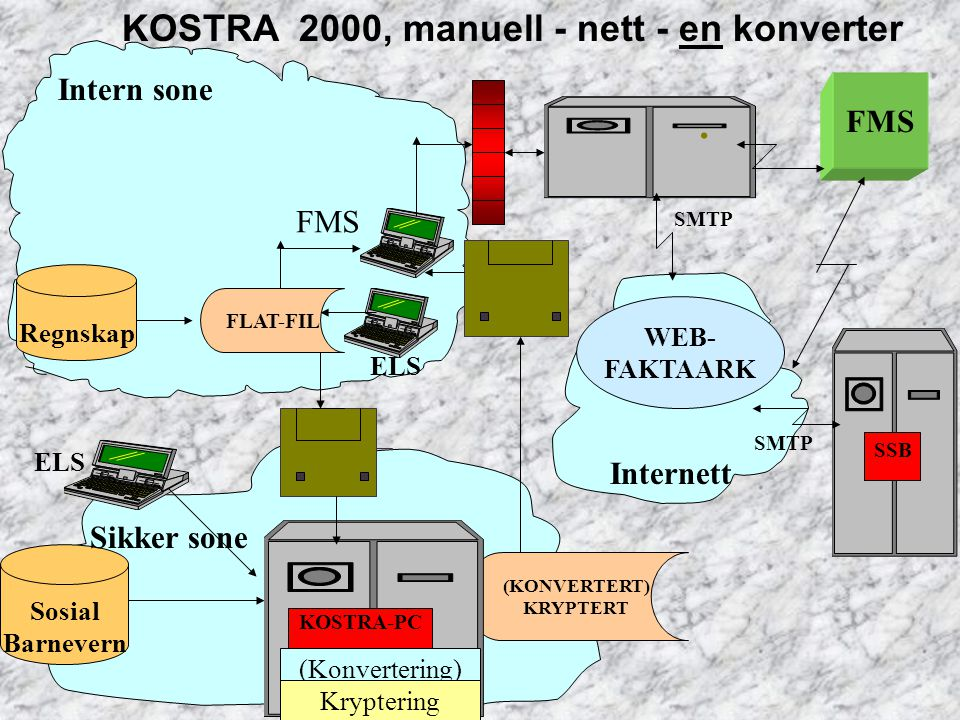 . KOSTRA 2000, manuell - nett - en konverter Intern sone FMS FMS