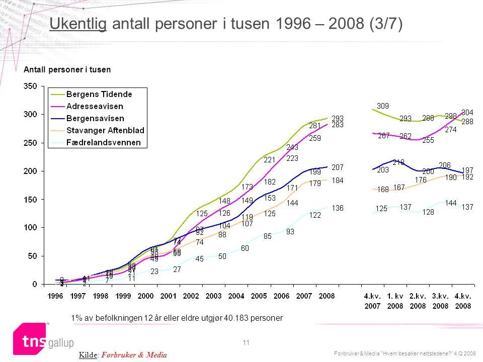 Ukentlig antall personer i tusen 1996 – 2008 (3/7)