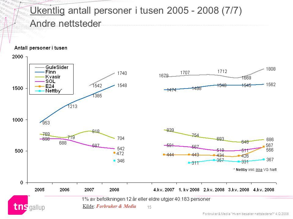 Ukentlig antall personer i tusen 2005 - 2008 (7/7) Andre nettsteder