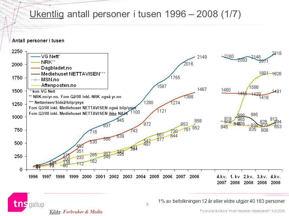 Ukentlig antall personer i tusen 1996 – 2008 (1/7)