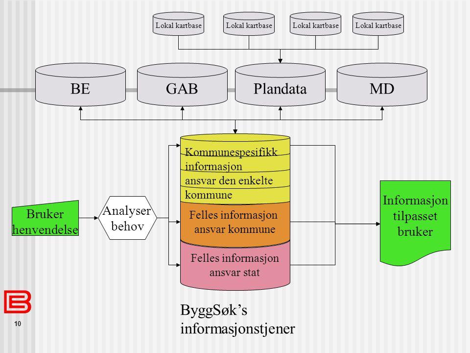 BE GAB Plandata MD ByggSøk's informasjonstjener Informasjon tilpasset