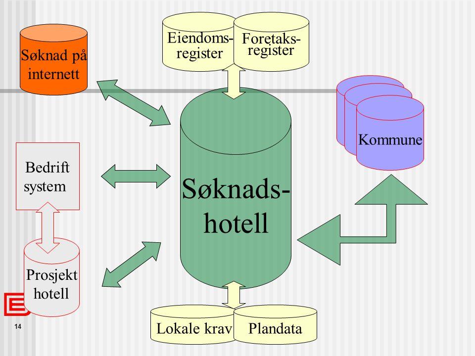 Søknads- hotell Eiendoms- register Foretaks- register Lokale krav
