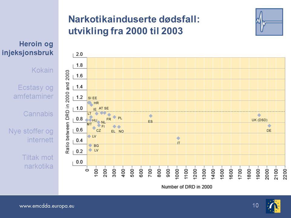 Narkotikainduserte dødsfall: utvikling fra 2000 til 2003