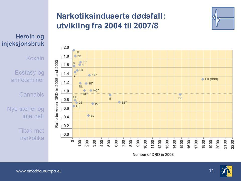 Narkotikainduserte dødsfall: utvikling fra 2004 til 2007/8
