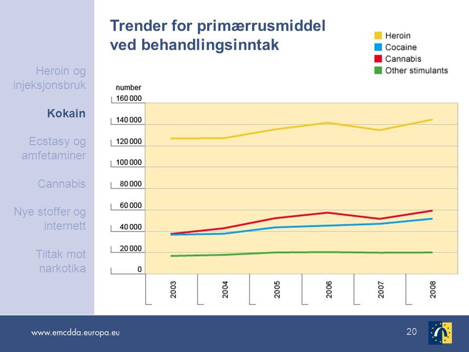 Trender for primærrusmiddel ved behandlingsinntak