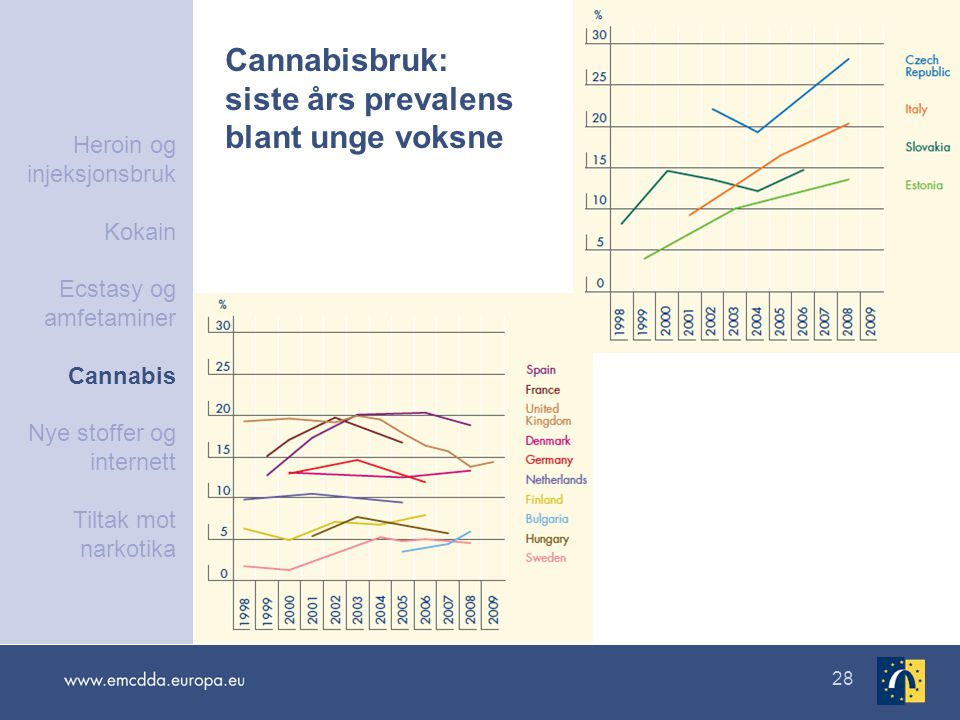 Cannabisbruk: siste års prevalens blant unge voksne