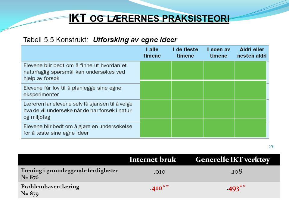 IKT og lærernes praksisteori