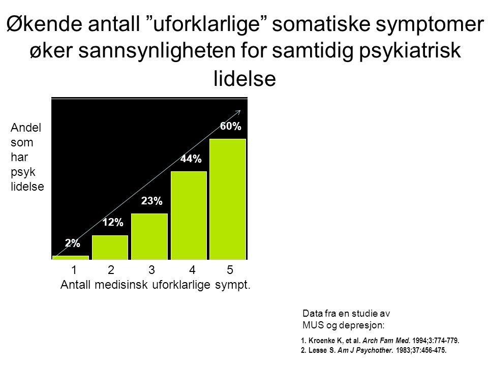 Økende antall uforklarlige somatiske symptomer øker sannsynligheten for samtidig psykiatrisk lidelse