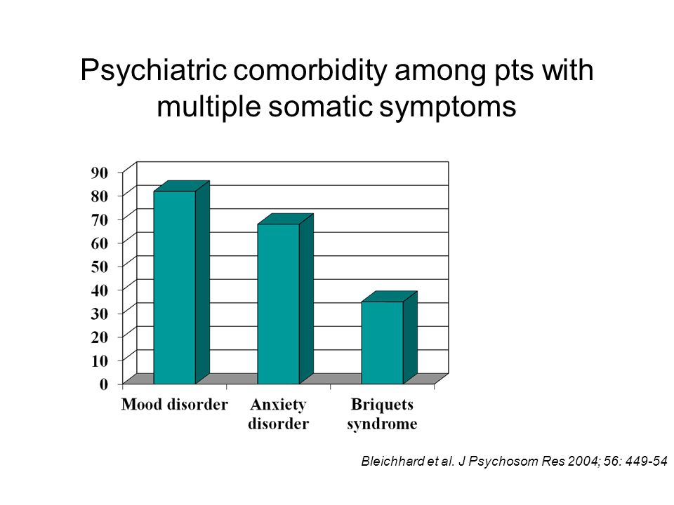 Psychiatric comorbidity among pts with multiple somatic symptoms