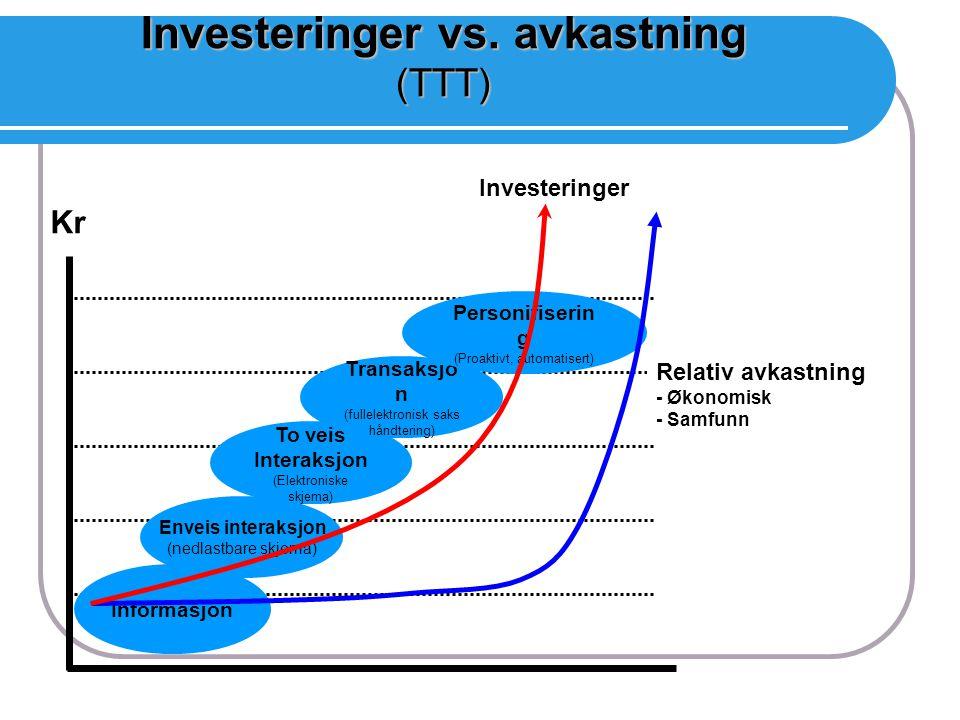 Investeringer vs. avkastning (TTT)