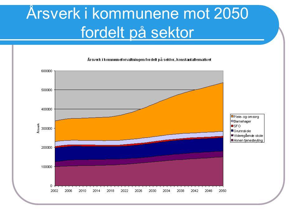 Årsverk i kommunene mot 2050 fordelt på sektor