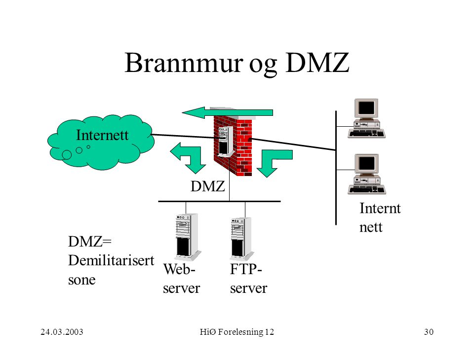 Brannmur og DMZ Internett DMZ Internt nett DMZ= Demilitarisert sone