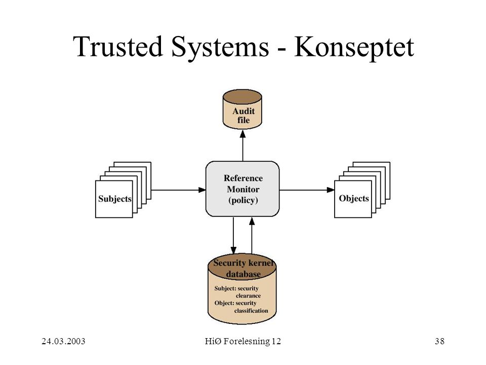 Trusted Systems - Konseptet
