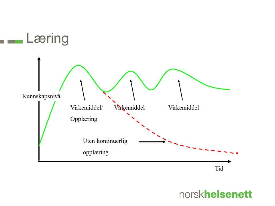 Læring Illustrasjon av læringskurve – med denne som bakgrunn anbefaler NHN; (kommer på neste side)