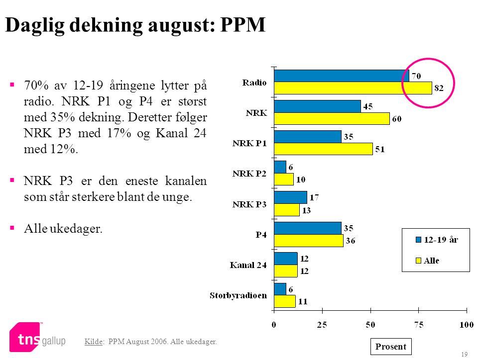 Daglig dekning august: PPM