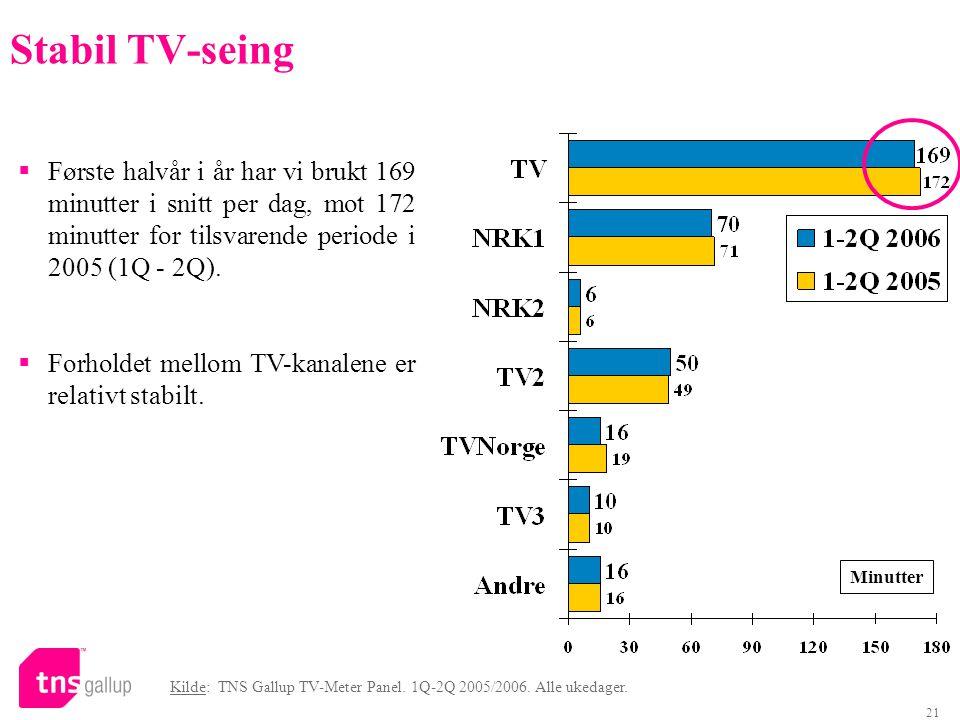 Stabil TV-seing Første halvår i år har vi brukt 169 minutter i snitt per dag, mot 172 minutter for tilsvarende periode i 2005 (1Q - 2Q).