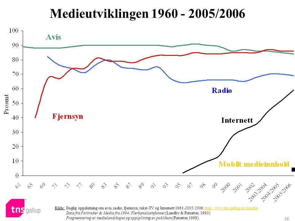 Medieutviklingen 1960 - 2005/2006