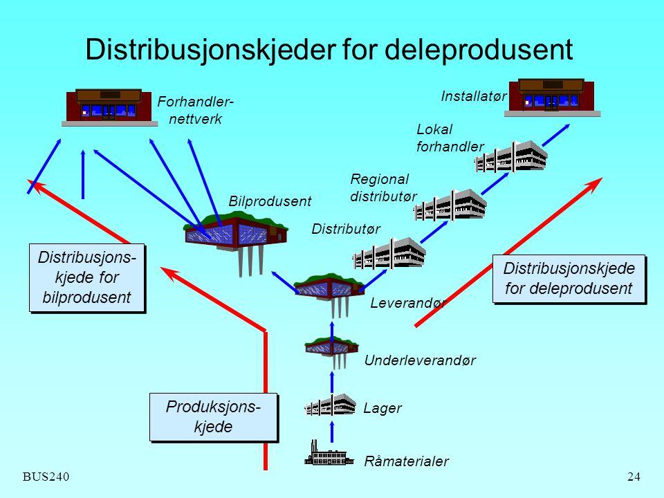 Distribusjonskjeder for deleprodusent