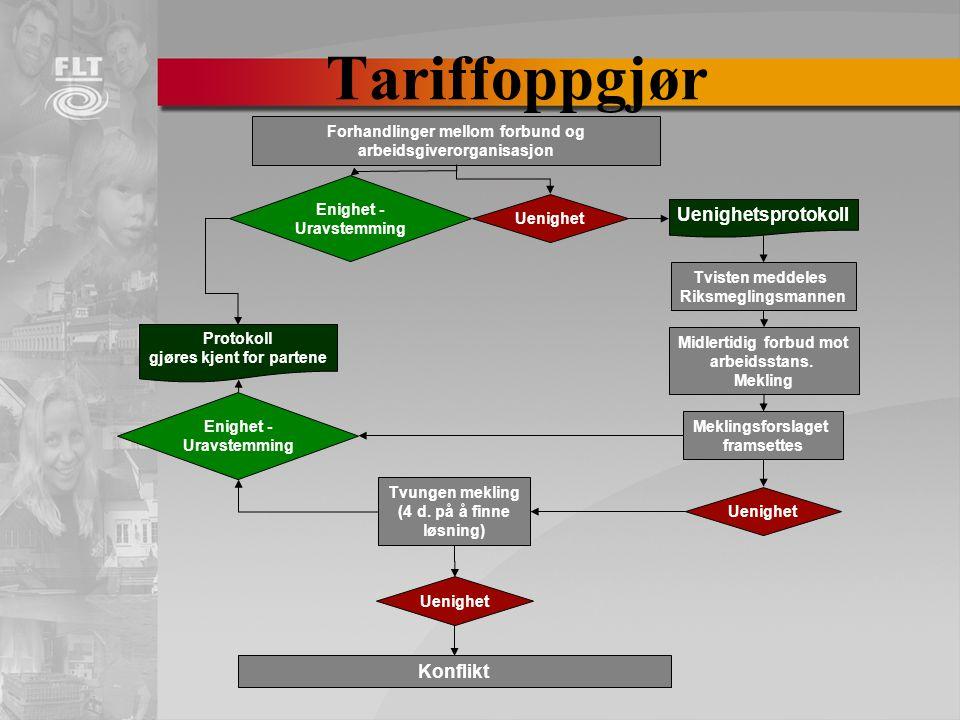 Tariffoppgjør Uenighetsprotokoll Konflikt
