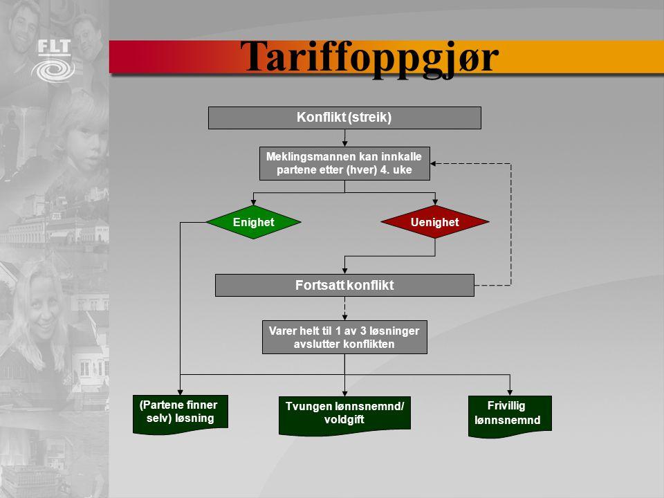 Tariffoppgjør Konflikt (streik) Fortsatt konflikt
