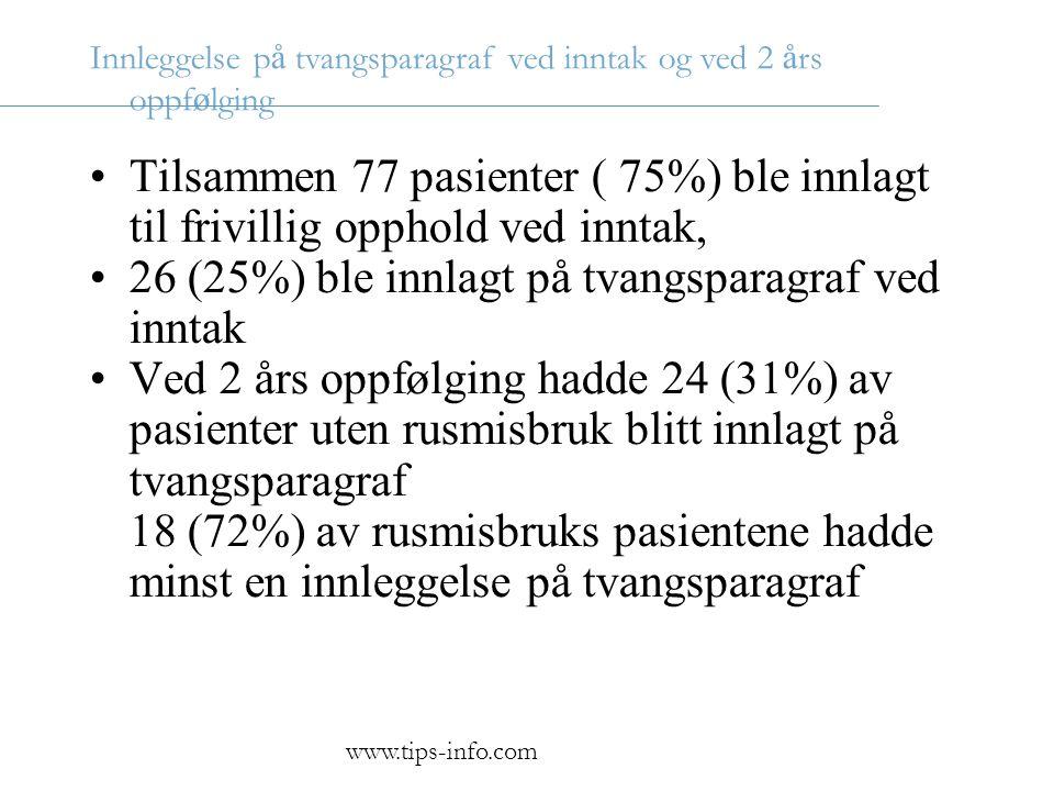 26 (25%) ble innlagt på tvangsparagraf ved inntak