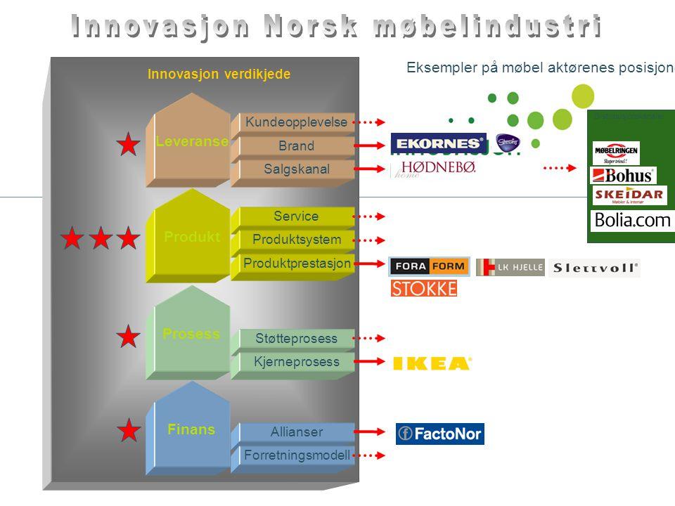 Innovasjon Norsk møbelindustri