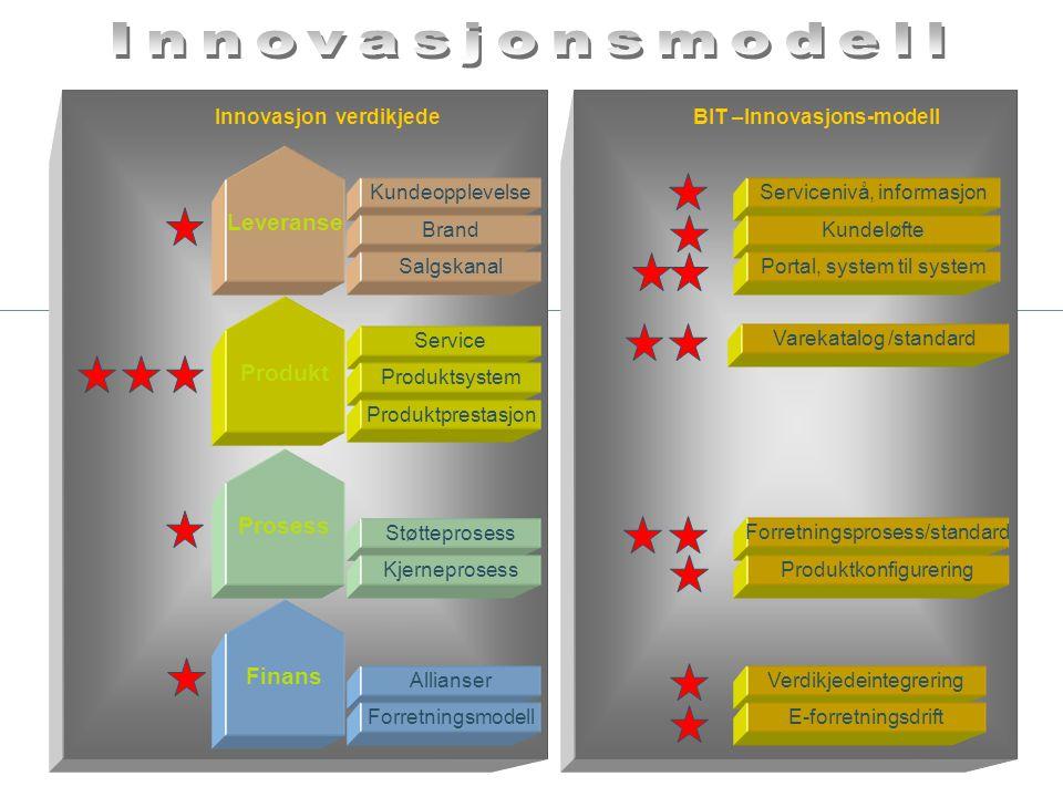 Innovasjonsmodell Leveranse Produkt Prosess Finans Allianser