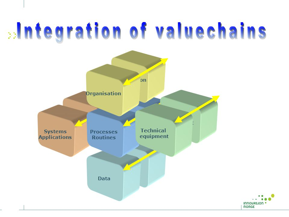 Integration of valuechains