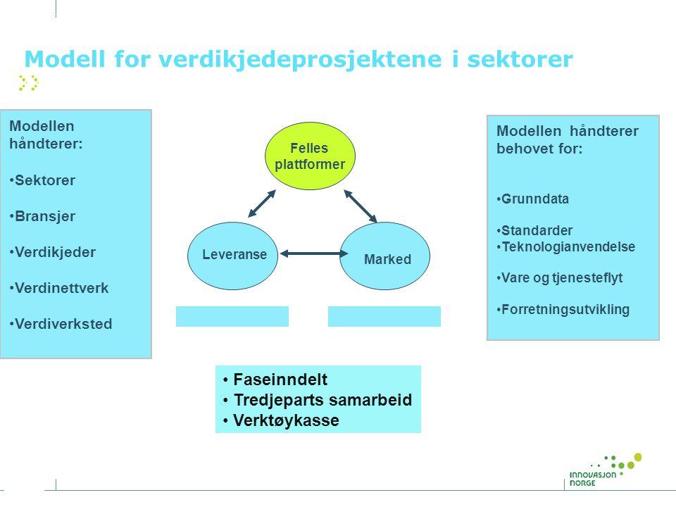 Modell for verdikjedeprosjektene i sektorer