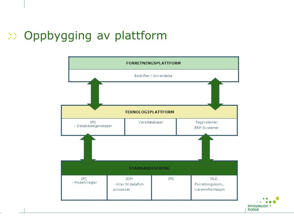 Oppbygging av plattform