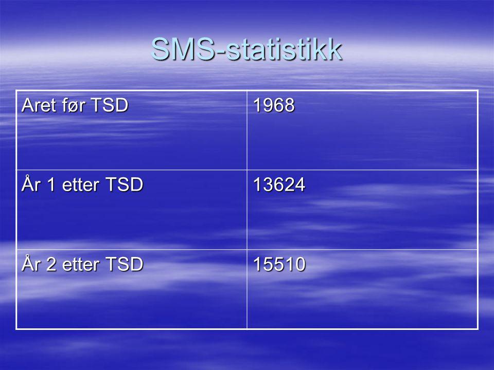 SMS-statistikk Aret før TSD 1968 År 1 etter TSD 13624 År 2 etter TSD