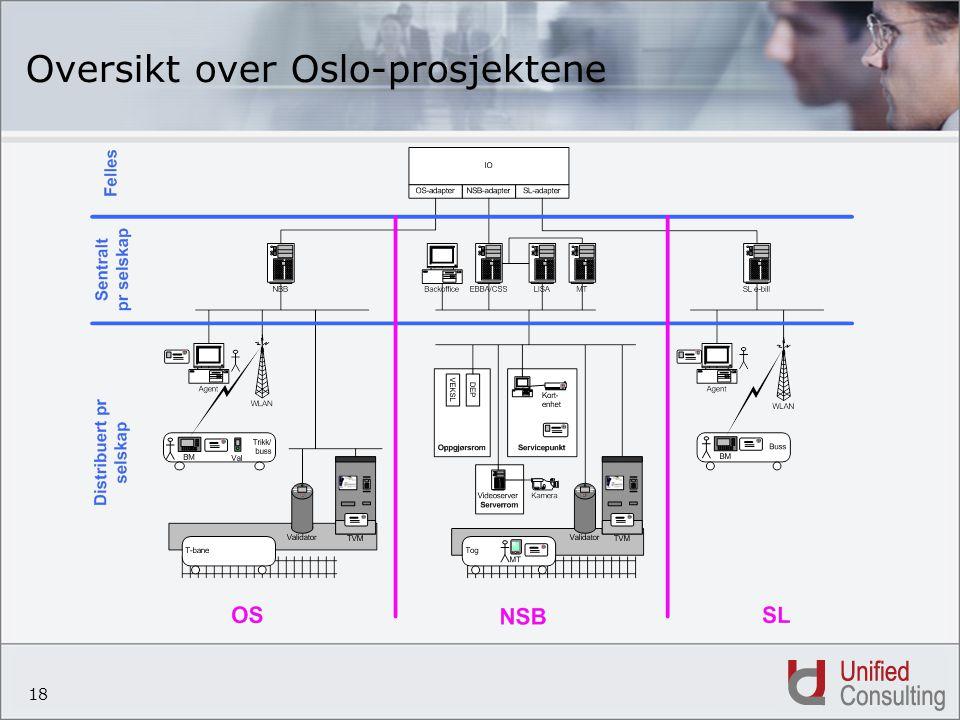 Oversikt over Oslo-prosjektene