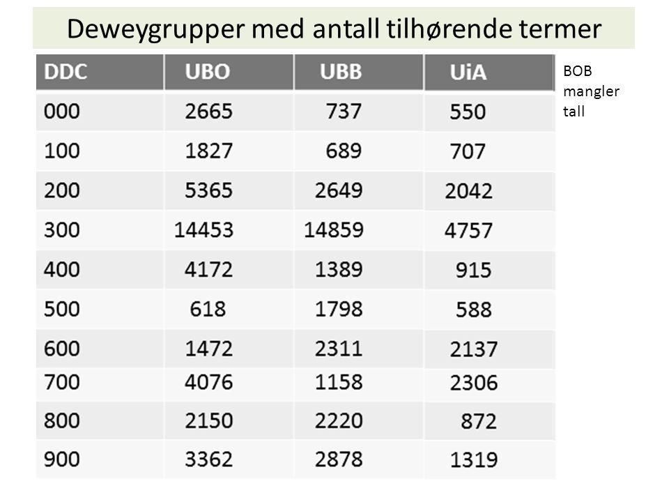 Deweygrupper med antall tilhørende termer