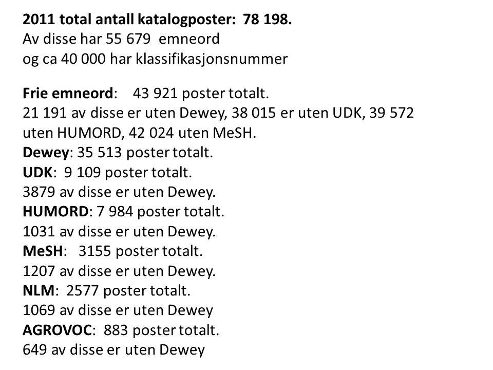 2011 total antall katalogposter: 78 198. Av disse har 55 679 emneord