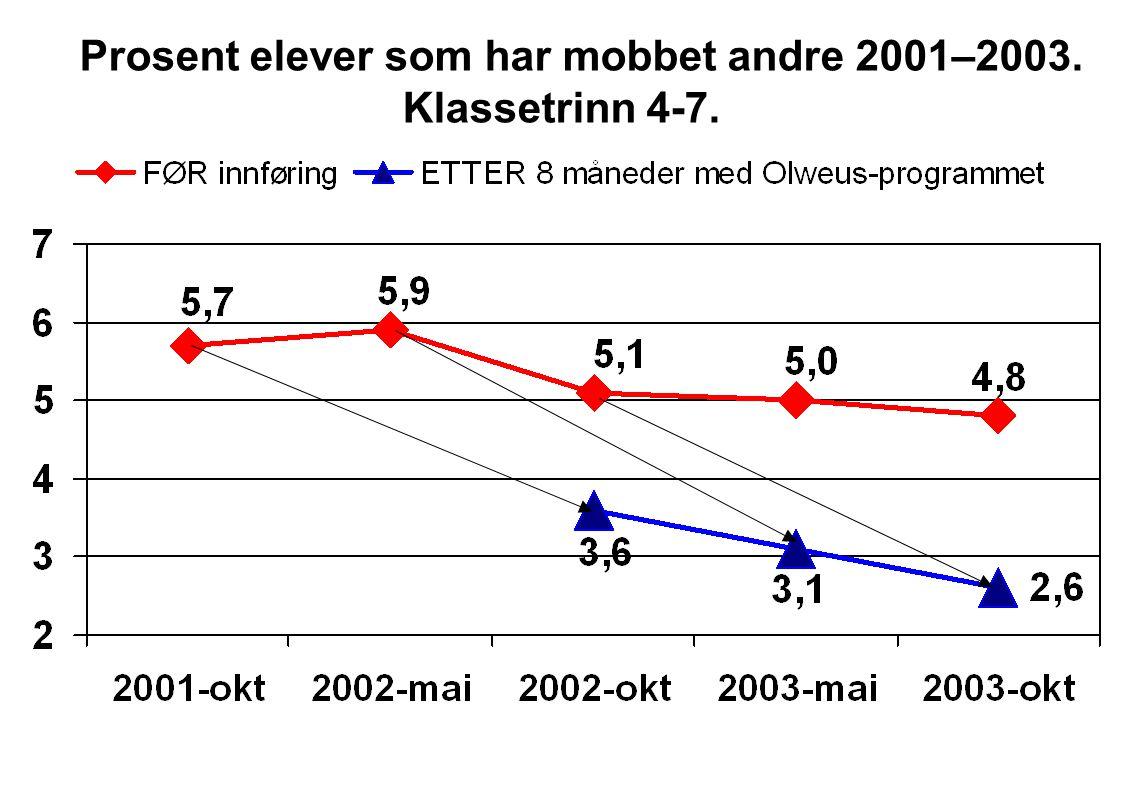 Prosent elever som har mobbet andre 2001–2003. Klassetrinn 4-7.