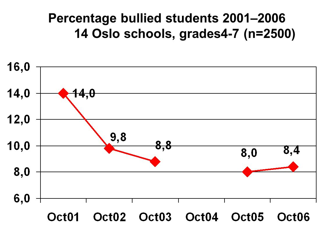Percentage bullied students 2001– Oslo schools, grades4-7 (n=2500)