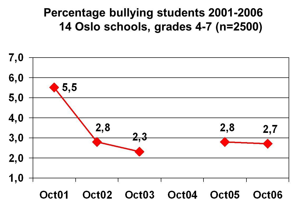 Percentage bullying students Oslo schools, grades 4-7 (n=2500)