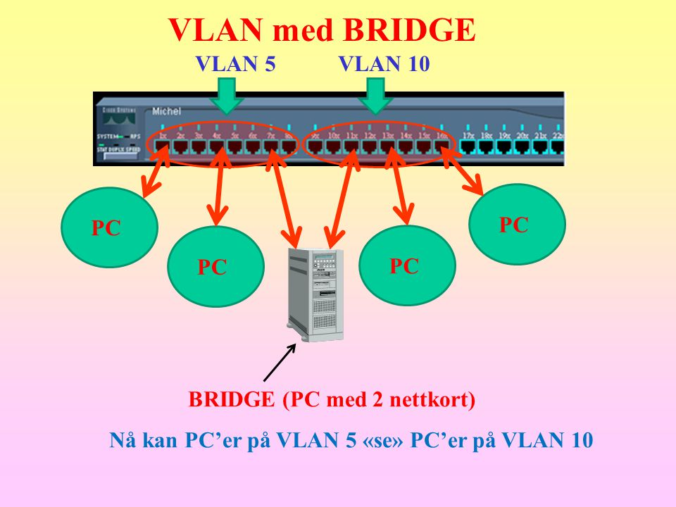 VLAN med BRIDGE VLAN 5 VLAN 10