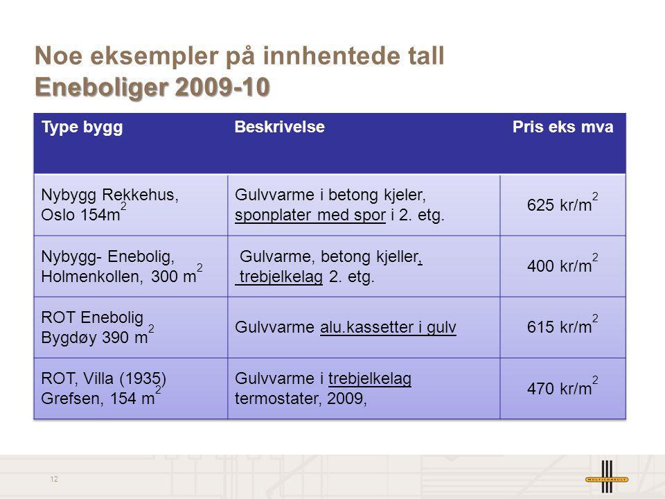 Noe eksempler på innhentede tall Eneboliger 2009-10