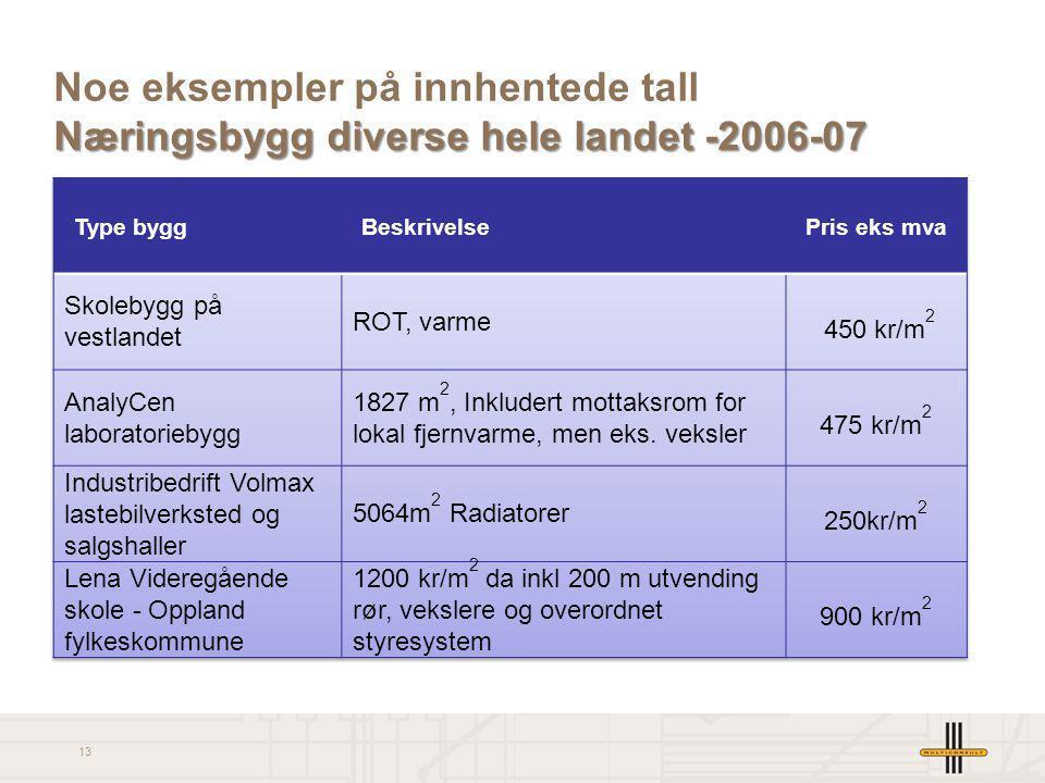 Noe eksempler på innhentede tall Næringsbygg diverse hele landet -2006-07