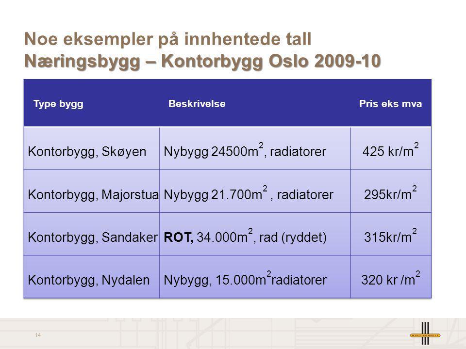 Noe eksempler på innhentede tall Næringsbygg – Kontorbygg Oslo 2009-10